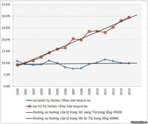 Đồ thị: Tỷ trọng xuất nhập khẩu giữa Việt Nam – Trung Quốc trong tổng kim ngạch XNK của Việt Nam giai đoạn 2000÷2014 – Nguồn: VOA