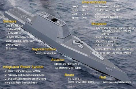 Siêu khu trục hạm tàng hình Zumwalt DDG-1000