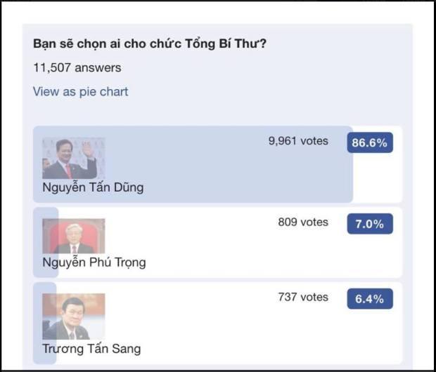 Kết quả bầu chọn chức vụ TBT Đại hội Đảng CSVN Khóa XII của dân chúng trên mạng xã hội