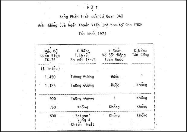 Hồ Sơ Mật Dinh Độc Lập, trang 753